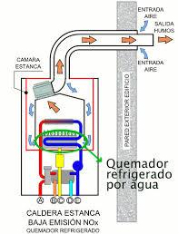 Calderas de gas Zaragoza